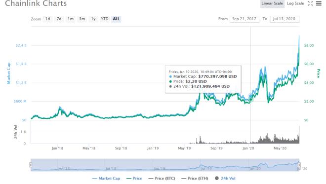 Gráfica del precio histórico de ChainLink en donde se muestra el nuevo récord alcanzado en cuanto a sus máximos históricos. Fuente: CoinMarketCap