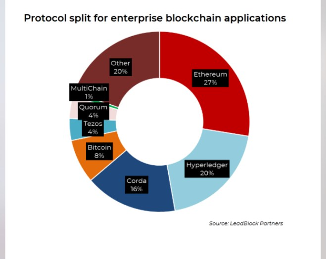 Applications of Blockchain in companies. Source: LeadBlock Partners