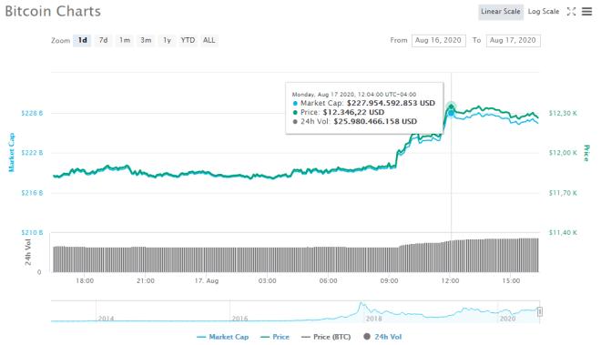 Gráfico de Bitcoin (BTC) de las últimas 24 horas. Fuente: CoinMarketCap