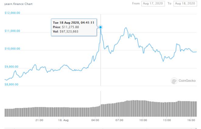 Gráfico del día para el precio del token de Yearn.Finance (YFI). Fuente: CoinGecko