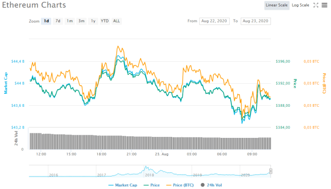 Price chart of Ethereum during the last 24 hours. Source: CoinMarketCap crypto