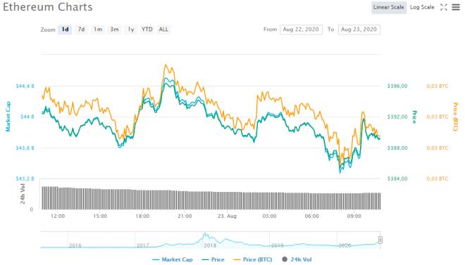 Gráfico de precio de Ethereum durante las últimas 24 horas. Fuente: CoinMarketCap cripto