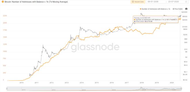 Gráfico donde observamos el número de direcciones con más de 1.000 BTCs en el tiempo. Fuente: Glassnode.