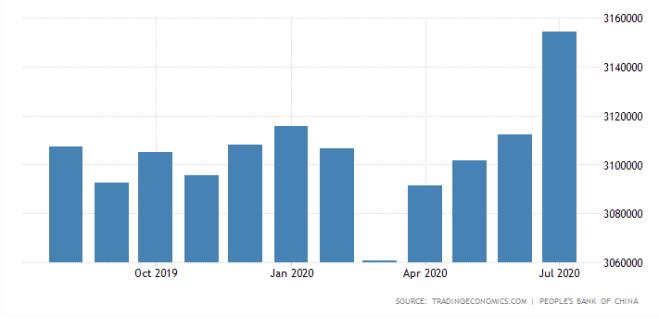 Reservas de divisas en China anotan un alza de 4 meses, prometiendo una posible mejoría del Yuan en el mercado Forex.