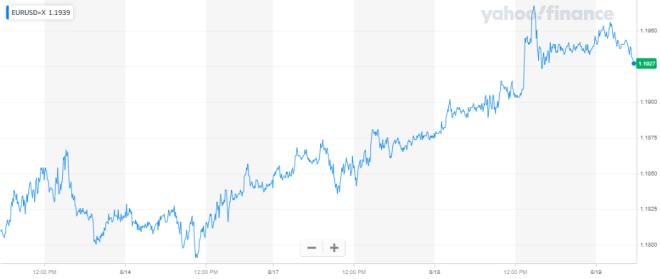 El euro se acerca a una resistencia clave del 1.20. Fuente: Yahoo Finance
