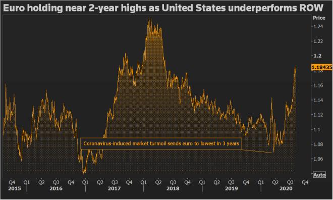 El dólar se mantiene débil en el mercado Forex, permitiendo que divisas como el euro tomen ventaja. Fuente: Reuters