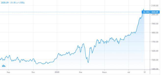 El oro continúa el alza en los mercados, gracias a su característica de activo de reserva.