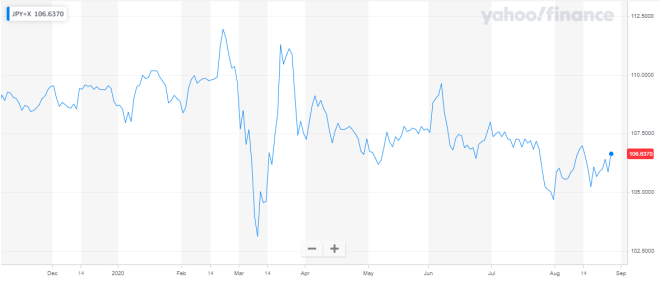 El yen aumenta en el mercado Forex a causa de la renuncia del primer ministro japonés, Shinzo Abe. Fuente: Yahoo Finance.