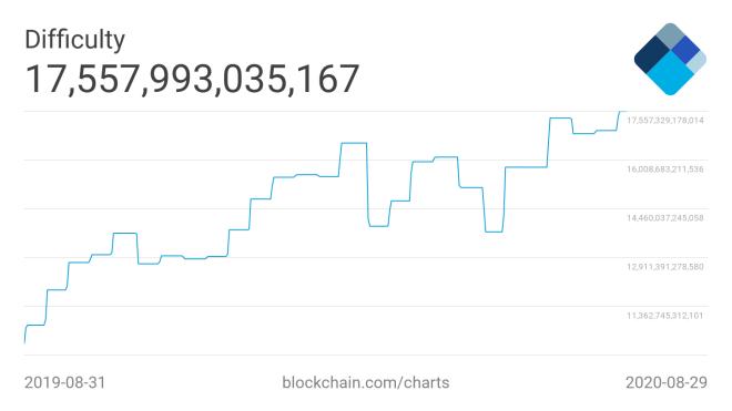 La dificultad de red es la más importante de las cinco noticias destacadas sobre minería Bitcoin de la semana. Fuente: Blockchain.com