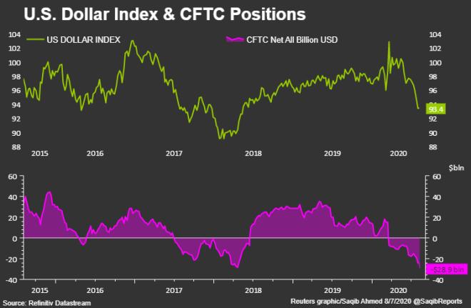 El dólar mantiene un ritmo de ascenso en el mercado Forex, sin embargo, los analistas consideran que aun falta mucho para que el dólar logre estabilizarse por completo.
