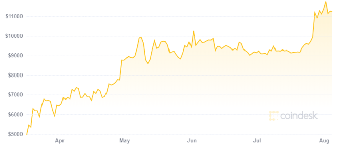 Bitcoin ha sido una de las mejores inversiones de 2020. Fuente: CoinDesk