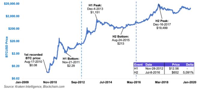 ¿Que podemos concluir de la historia del precio de Bitcoin? Fuente: Kraken Intelligence