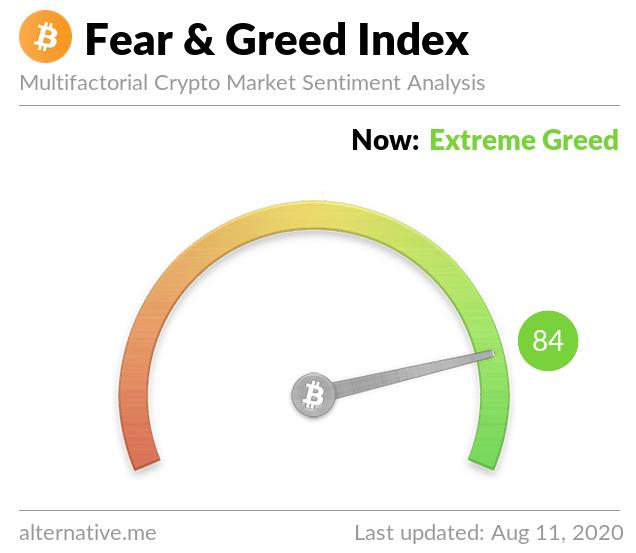 Índice del #Bitcoin se acerca a codicia extrema. Fuente: Alternative.me