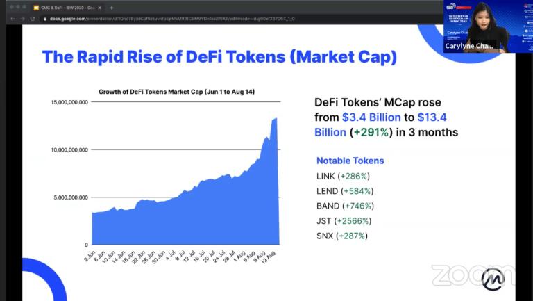Las DeFi han aumentado exponencialmente tal como lo hicieron las ICO's en su momento. Fuente: CoinMarketCap