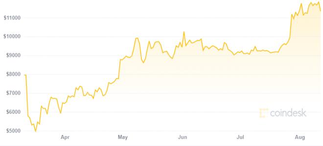 Bitcoin ha sido el mejor activo reserva de valor durante la crisis del Coronavirus. Fuente: Coindesk