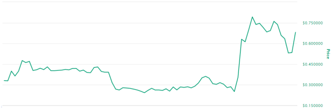 Kadena gets about 480,000 transactions per second, and this is reflected in its price. Source: CoinMarketCap