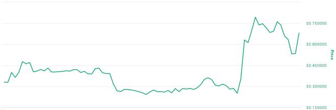 Kadena consigue las 480.000 transacciones por segundo y esto se ve reflejado en su precio. Fuente: CoinMarketCap