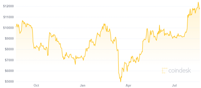 Las stablecoins son un refugio contra la volatilidad en el precio de criptomonedas como Bitcoin. Fuente: Coindesk