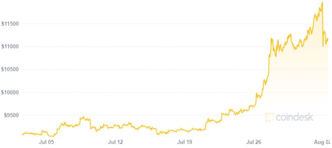 Criptomonedas alcanzan estatus legal en Rusia mientras Bitcoin sigue aumentando de precio. Fuente: CoinDesk