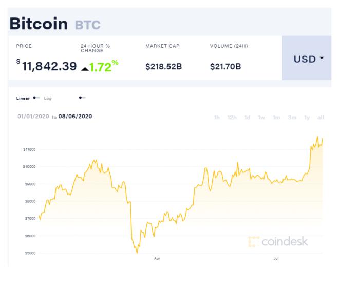Gráfica anual del precio de Bitcoin, en la que se demuestra que el máximo anual apenas fue alcanzado este mes de agosto. Las ballenas Bitcoin podrían impulsarlo aún más en los próximos días si continúan aumentando su tendencia de acumulación. Fuente: Coindesk