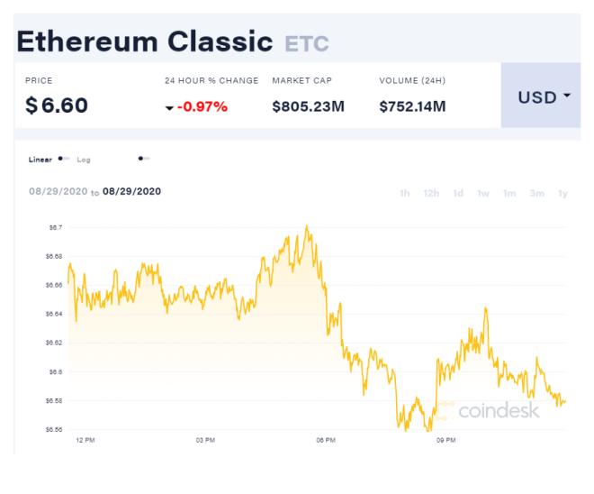 Gráfica de precios de Ethereum Classic (ETC) luego del tercer ataque a su blockchain en agosto. Fuente: Coindesk