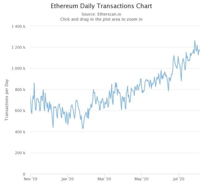 Las tarifas de transacción en Ethereum (ETH) caen en un 75%, aliviando la congestión previa de la plataforma de la criptomoneda. Fuente: Etherscan.io