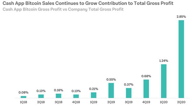 Las ventas de Bitcoin en la aplicación Cash aumentan su contribución a los beneficios totales brutos de la compañía. Fuente: Square