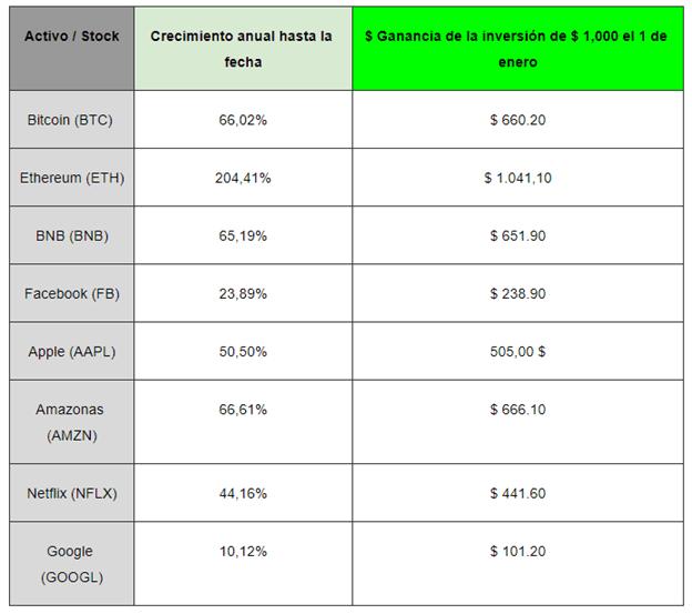 Comparación general del crecimiento anual de inversiones en Bitcoin y otras criptomonedas, así como de algunas acciones de primera categoría. Fuente: Binance