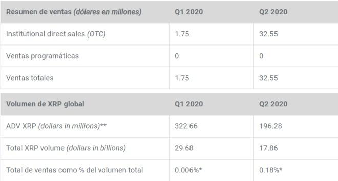 Ventas OTC de XRP fueron mayores en el segundo cuarto según refleja el informe.