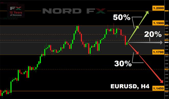 Pronóstico Euro Dólar. Fuente: NordFX