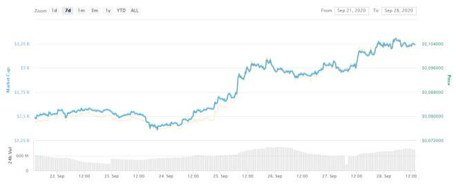 ADA de Cardano, presenta el precio más alto desde el pasado 3 de septiembre, lo que le permite liderar, junto a Polkadot, el alza en el mercado de criptomonedas. Fuente: CoinMarketCap