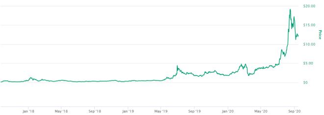 Chainlink anuncia alianza su con Crypto.com en medio del auge en su precio causado por la fiebre DeFi. Fuente: CoinMarketCap