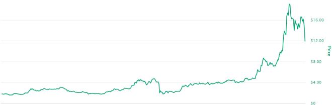 Chainlink se integra al ecosistema de RIF en medio del auge en su precio. Fuente: CoinMarketCap