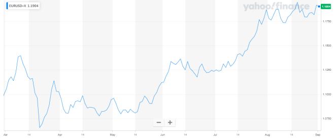 El Euro roza el $1.20 en el mercado Forex, a causa de la caída del dólar.