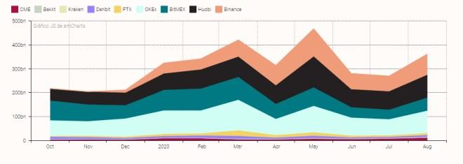 En el gráfico se muestran los volúmenes de negociación de futuros de Bitcoin, donde se resalta la fuerza que está adquriendo el Holding. Fuente: ZUBR