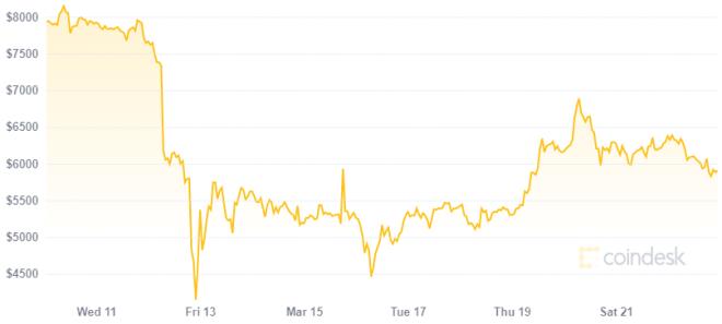¿El precio de Bitcoin caerá una vez más debido al COVID-19? Fuente: CoinDesk