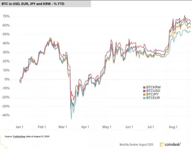 Bitcoin se ha mantenido fuerte frente al dinero fiat. Fuente: CoinDesk