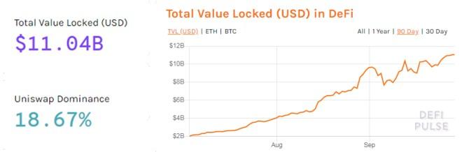 El TVL del exchange descentralizado Uniswap, representa el 18.67% de todo el valor total bloqueado de las DeFi de Ethereum. Fuente: DeFi Pulse
