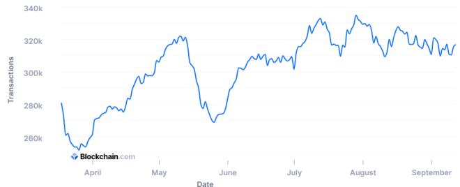 Las transacciones diarias es una gráfica esencial para entender el mercado Bitcoin. Fuente: Blockchain.com