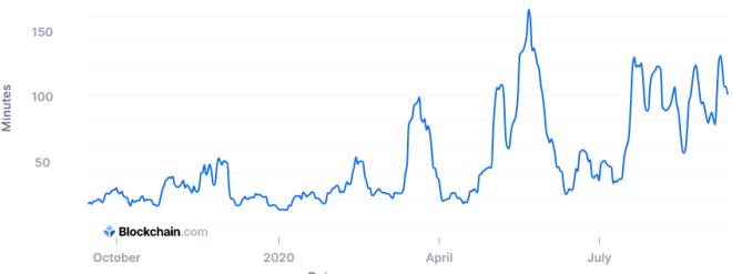 La velocidad de ejecución de las transacciones de Bitcoin sigue siendo muy lenta. Fuente: Blockchain.com
