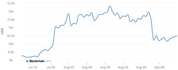 La primera gráfica para entender el mercado de Bitcoin es la de su precio. Fuente: Blockchain.com
