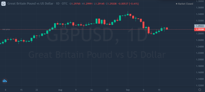 La libra esterlina cae en su última sesión del viernes en el mercado Forex.