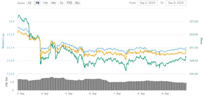 Litecoin se acerca a una fase de consolidación clave en el mercado cripto.