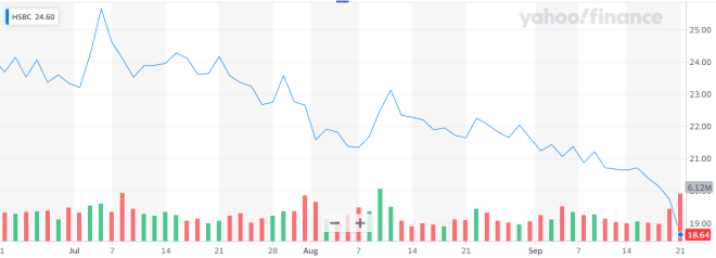 Luego de una caída en el mercado Changpeng Zhao considera que HSBC debería comprar Bitcoin. Fuente: Yahoo Finance