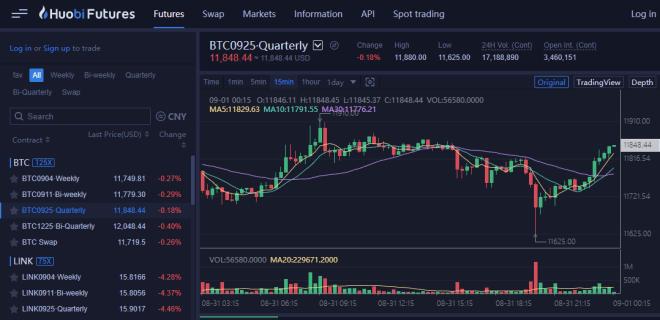 Huobi Futures lanza hoy sus opciones de Bitcoin
