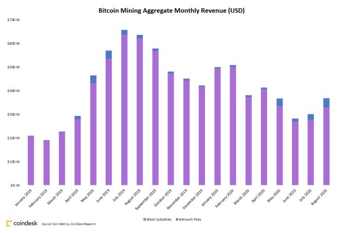 Ingresos por minería Bitcoin se mantienen al alza por tercer mes consecutivo. Fuente: CoinDesk