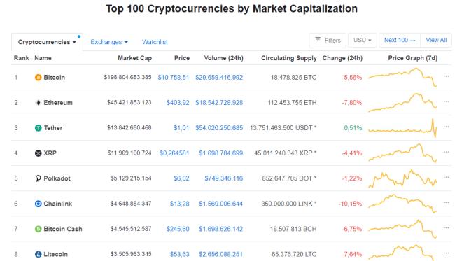 Imagen donde podemos observar que el cripto mercado se encuentra en números rojos. Fuente: CoinMarketCap