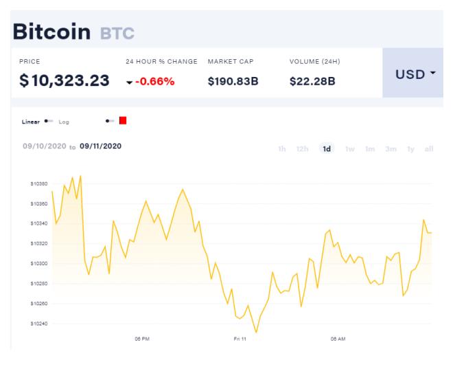 Si el precio de Bitcoin mantiene soporte entre $10.000 y $10.500, el sentimiento alcista prevalecerá, afirman analistas. Fuente: CoinDesk