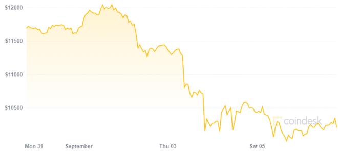 A pesar de su reciente caída, para Scott Melker el precio de Bitcoin sigue siendo alto. Fuente: Coindesk