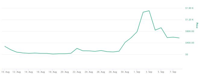 Scott Melker sigue invirtiendo en YFL a pesar de la caída en su precio. Fuente: CoinMarketCap